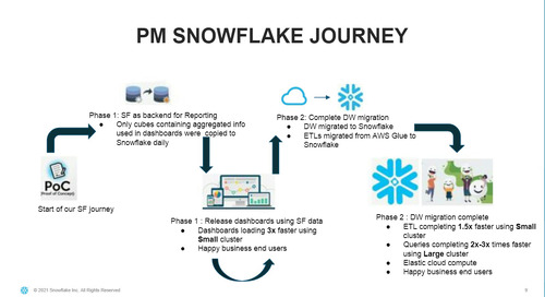 Snowflake Office Hours - Fireside Chat with Product Madness