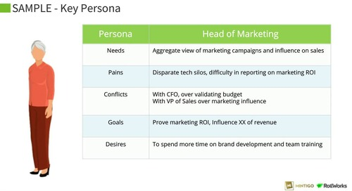 Applying Predictive and AI to Top-of-Funnel ABM