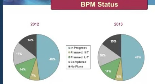 Pulse on Performance Management by BPM Partners featuring Vena Solutions