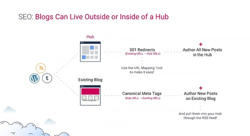 How to Rock SEO with Uberflip Hubs