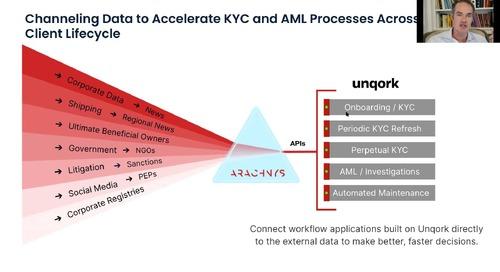 Webinar: Unqork + Arachnys on KYC in a Customer Experience-Focused Economy
