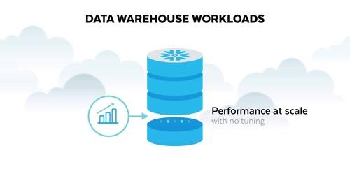 Data Warehouse auf Snowflake