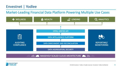 On-Demand Webinar: Boost Performance and Success with the Leader In Financial Data Aggregation