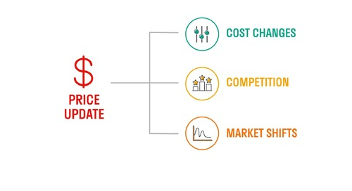 Zilliant Price Manager Overview