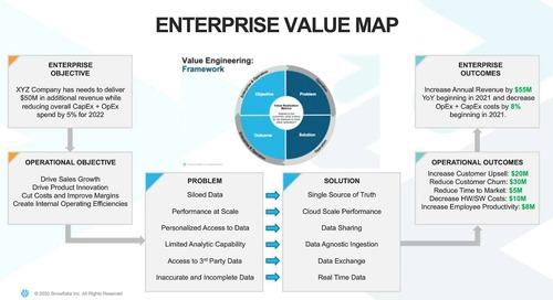 Webinar - Maximizing Business Value Realized from Snowflake Cloud Data Platform