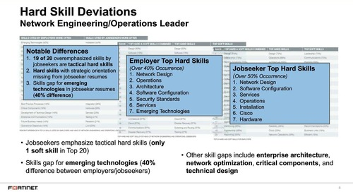 CISO as Business Coxswain_Skills Report Shows CISOs Must be Strategic Leaders and Business Enablers