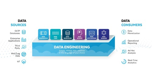 Data Engineering moderno con Snowflake