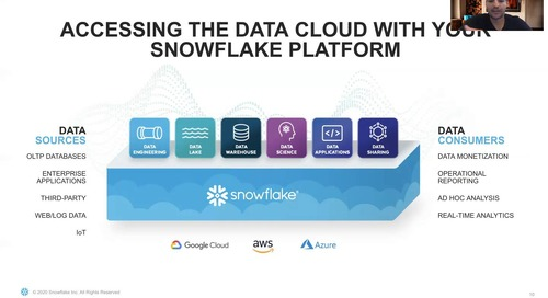 Exploring the Data Cloud