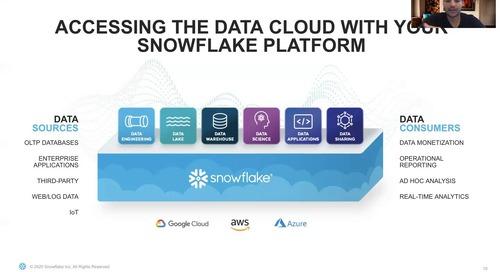Exploring the Data Cloud