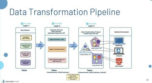 Webinar - Building Data Services for Healthcare