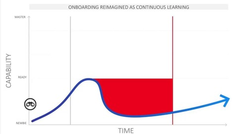 Webinar: Increase Speed to Capability by Reimagining Your Onboarding Strategy