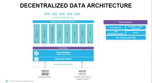 Webinar - Top Trends in Modern Data Architecture Design