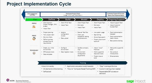 Cloud Financials Done Right—Avoiding the Pitfalls of Implementation