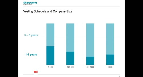 State of Equity Plan Management Webinar | Shareworks by Morgan Stanley