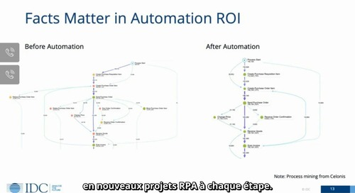 Measuring the Performance of Intelligent RPA Bots and Digital Workers_fr-FR