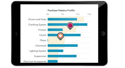Zilliant IQ: Actionable Selling Insights for Every Customer