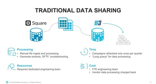 Webinar - The Path to Secure Data Sharing and Monetisation