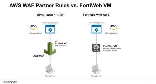 Fortinet AWS WAF Partner RuleGroups