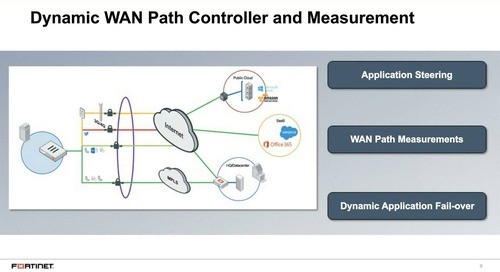 Become an Application & Traffic Hero with Secure SD-WAN