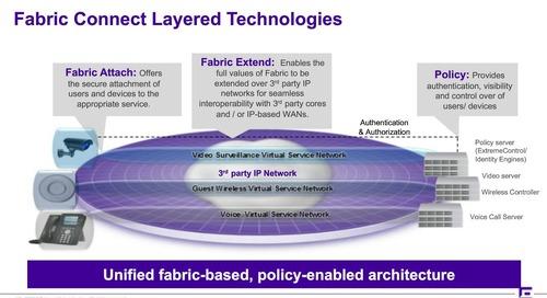 Demystifying Fabric Networking