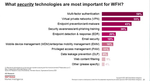 Identity and Access Management Predictions 2021