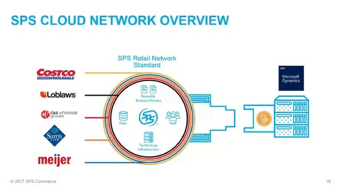 SPS Commerce Integration with Dynamics NAV - Streamline Your EDI to Save Time and Money