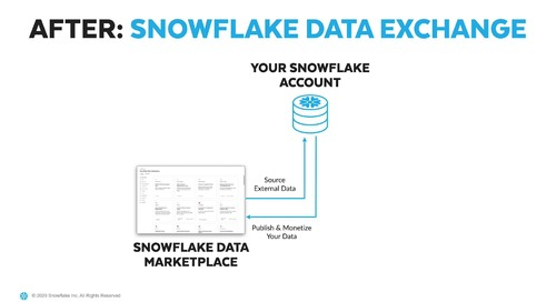 Data Exchange on Snowflake