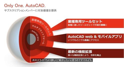 [AutoCAD] ‐ 業種別ツールセット