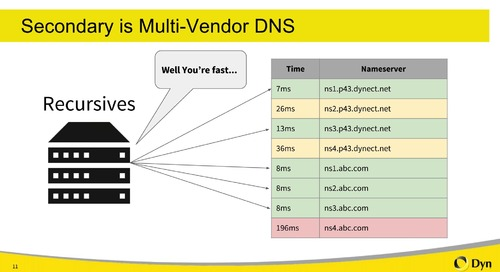 How Multi-Vendor DNS Can Protect Your Internet Presence