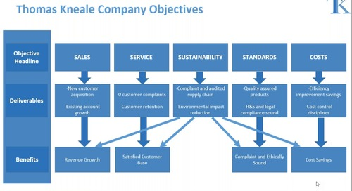 How SMEs Are Successfully Integrating Sustainability Into Their Operations: The Thomas Kneale & Co. Ltd Case