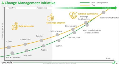 Enabling a Sustainable Procurement Strategy for Business Success