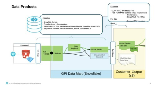 Webinar - A Move to the Cloud: How ARC Migrated Their On-Prem Data Warehouse to Snowflake