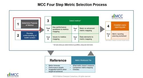 Metrics Champion Consortium: Next Generation Tools