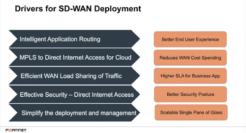 Fortinet SD-Wan Solution