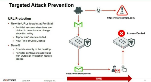 Securing your No.1 Vulnerabilities Webinar Series - #1 Attack Media - Email