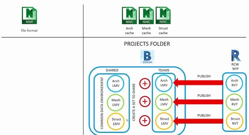 BIM 360 Model Coordination setup overview