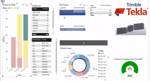Start Using BI Dashboards with Truly Constructible Data