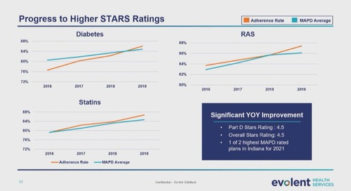 EHS-Driving Continuous Improvement in STARS Adherence Measures-Clip