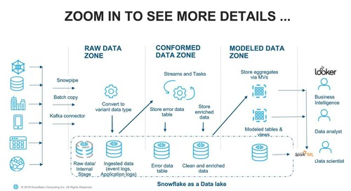 Data Warehouse or Data Lake - How You Can Have Both in a Single Platform