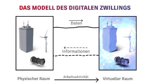 What Is Digital Twin_de