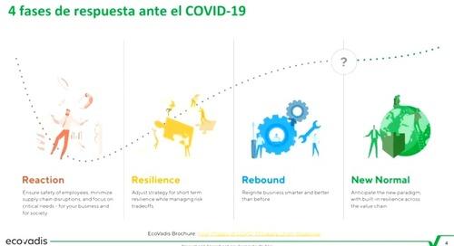 [aerce] Open Talks | La gestión de riesgos de la Cadena de Suministro en entornos de crisis como el COVID-19