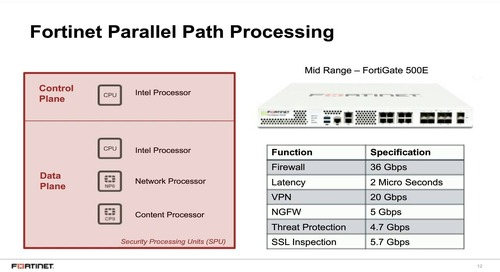 SEAHK On-Demand: NSS Labs and Fortinet Sweeping the SSL Performance for Cloud Access NGFW