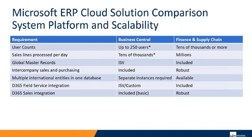 Options for Migrating Your Legacy ERP to the Cloud