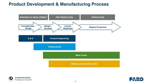 Metrology & manufacturing: 2020 trends & solutions with FARO [webinar]