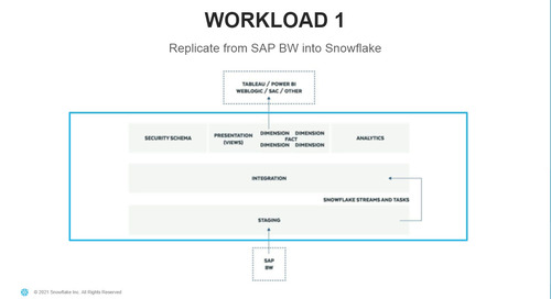 Simplify Your Analytics Landscape and Migrate Your Data From SAP to Snowflake