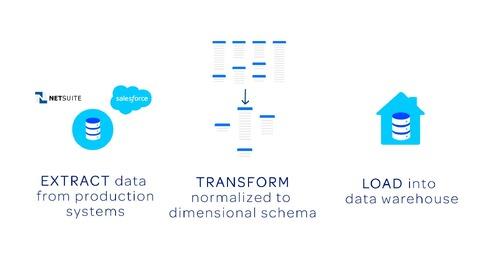 Modern Data Infrastructure: ETL to ELT