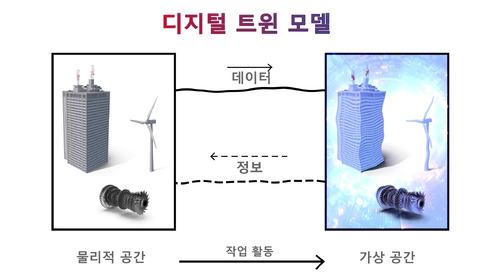 [Korean] What Is a Digital Twin