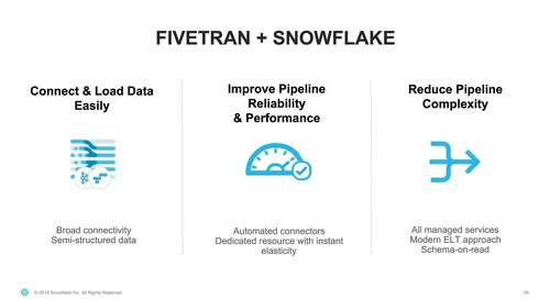 Webinar - How Autodesk Achieves Faster, Reliable Data Pipelines with Snowflake and Fivetran