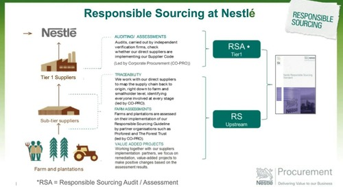 Realising Value and Effecting Change in Sustainable Procurement: Webinar with Nestle and Procurement Leaders