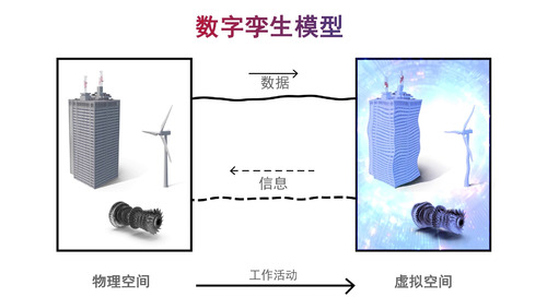 [Chinese]What Is Digital Twin